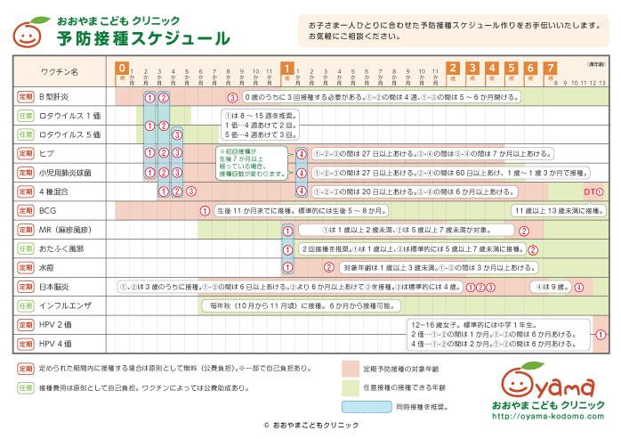 予防接種スケジュール
